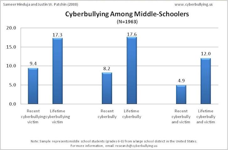 Cyberbullying Statistics Tell The Story Bullying Stories