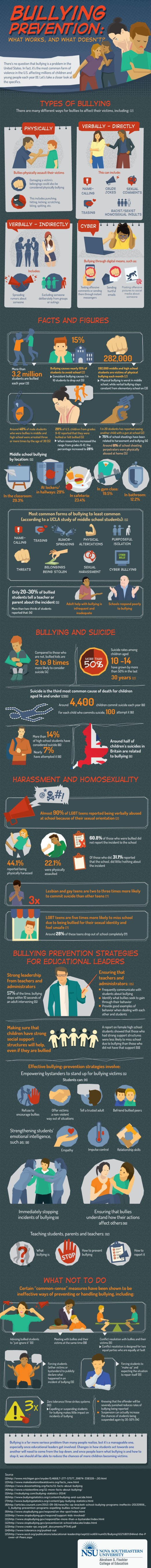 Bullying Prevention Infographics